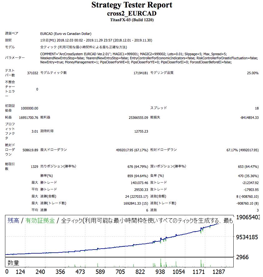 CrossSystem2EURCAD1812-1911_fukuri.png