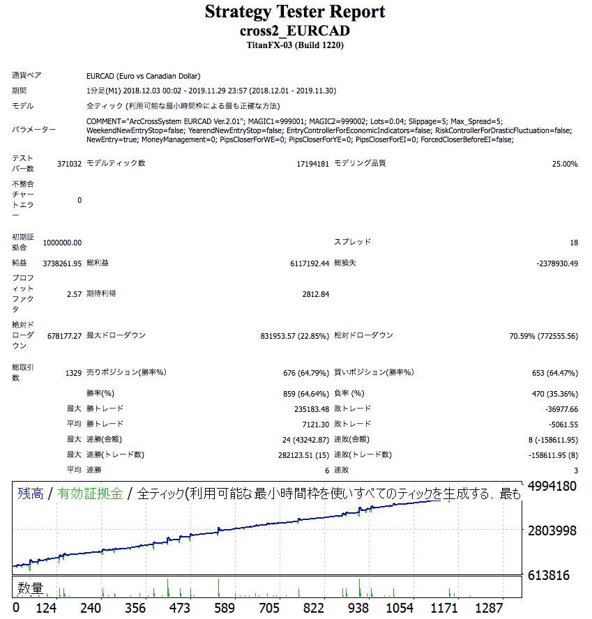 CrossSystem2EURCAD1812-1911_tanri.png