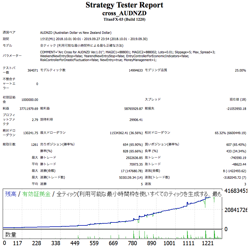 CrossSystemAUDNZD1810-1909_fukuri.png